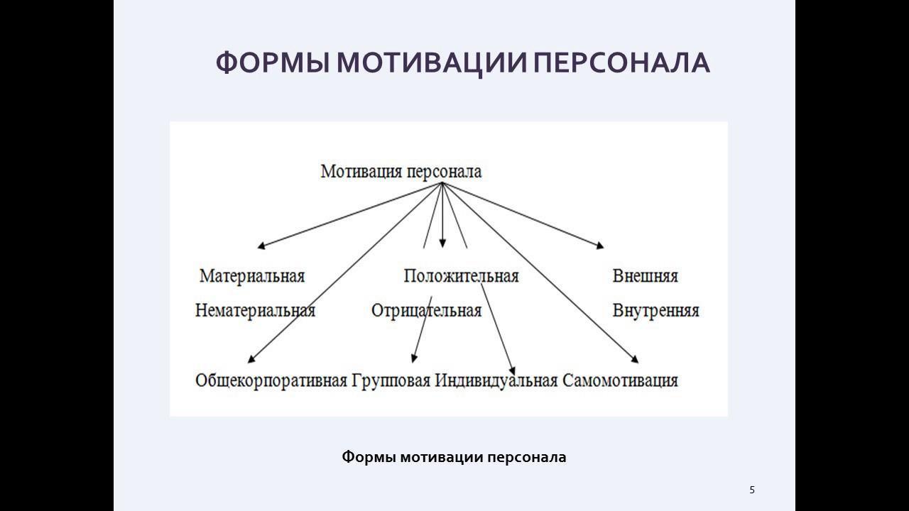 Дипломная презентация по анализу системы мотивации и  Дипломная презентация по анализу системы мотивации и стимулирования персонала на предприятии