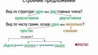 Строение предложения (8 класс, видеоурок-презентация)