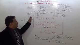 Lecture #16 foreign Company section 379 To Sec  399