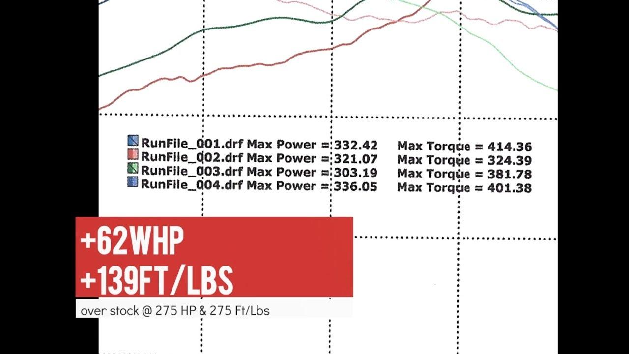 BMW F30 PWG N55 Full Bolt On, MHD stage 2+, 93 octane - dyno results