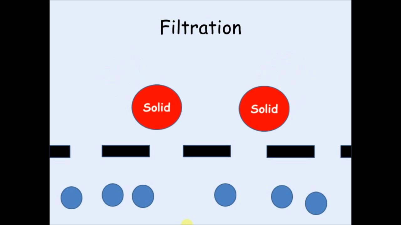 an introduction to paper chromatography This page is an introduction to paper chromatography - including two way chromatography chromatography is used to separate mixtures of substances into.