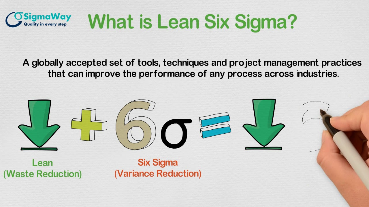 Importance Of Lean Six Sigma Green Belt Training Youtube