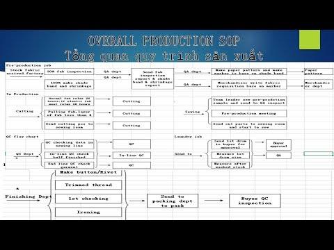 🔴[Trực tiếp] Tổng quan về quy trình sản xuất ngành may - Đào tạo Merchandiser-Quản lý đơn hàng