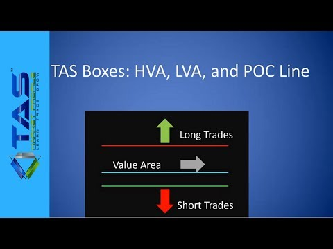 Tas Market Profile Trading For Beginners Tas Boxes Youtube