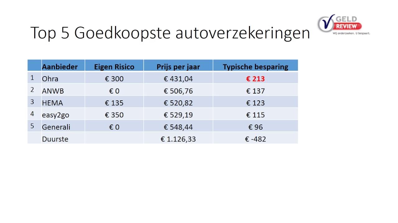 top 10 goedkoopste autoverzekeringen