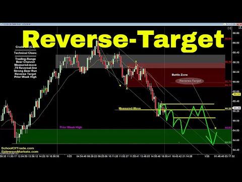 Reverse-Target Trading Strategy | Crude Oil, Emini, Nasdaq, Gold & Euro