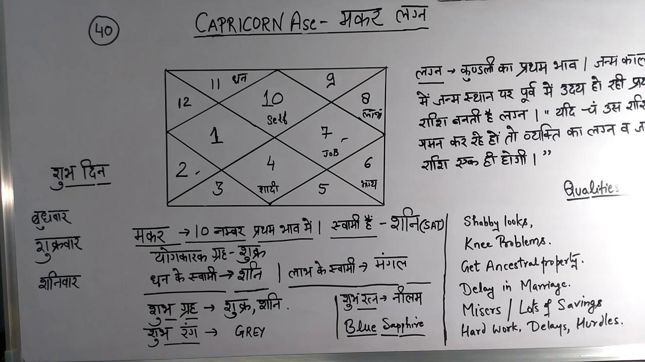 Makara (Capricorn) lagna malefics and benefics  MS astrology