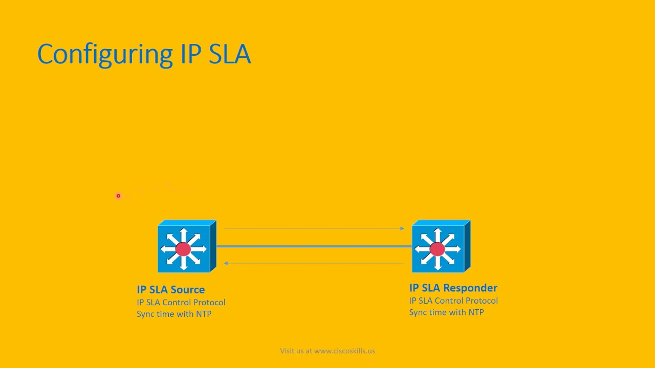 monitoring performance with ip sla