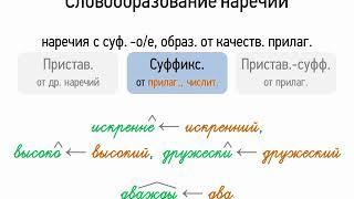 Словообразование наречий (6 класс, видеоурок-презентация)