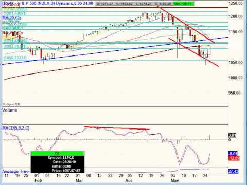 May 27, 10 Stock market Report: Technical Analysis for Trading