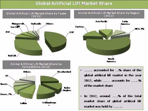 Global Artificial Lift Market: Trends and Opportunities (2013-2018)  -- Daedal Research
