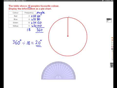 How to Draw a Pie Chart Mathscast