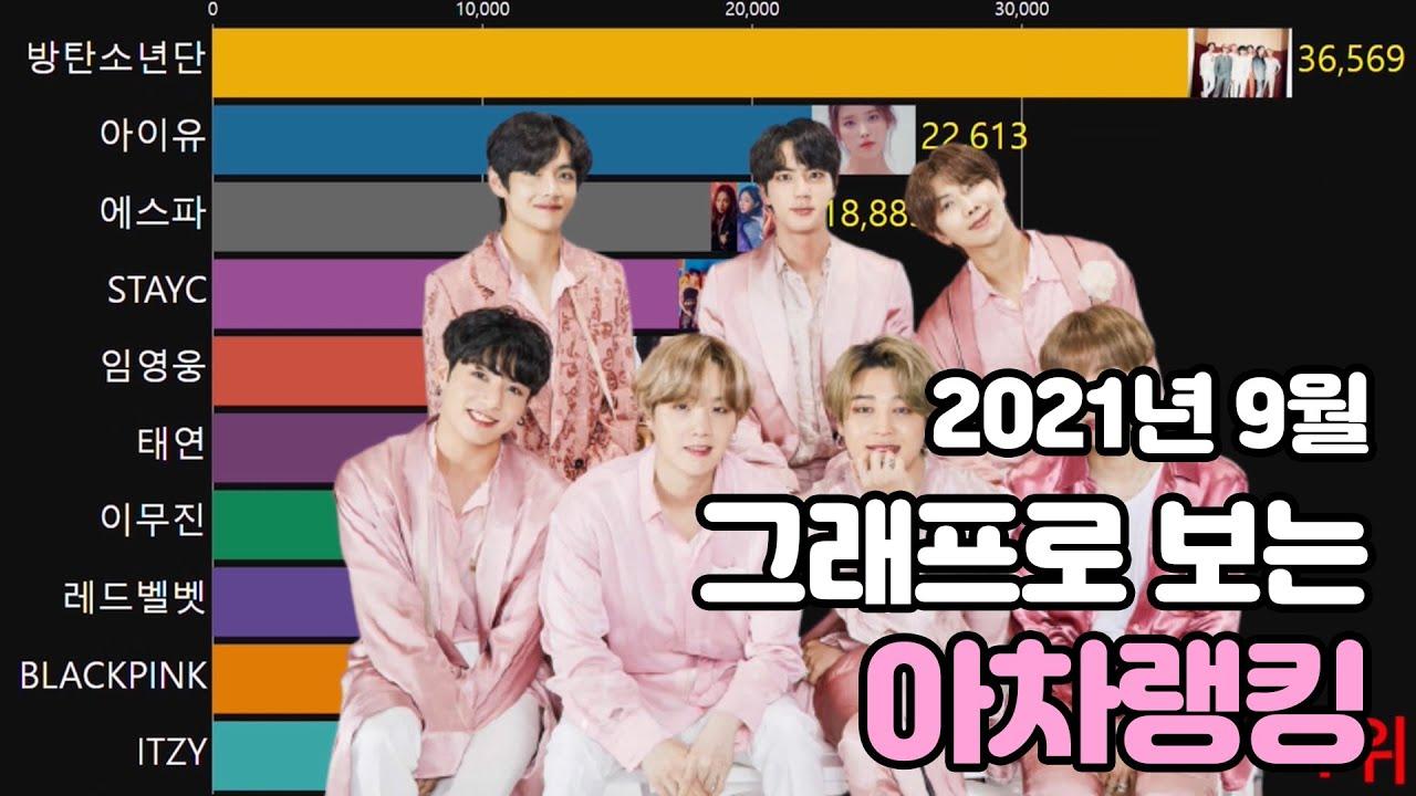 [아차랭킹] 9월 각종 지표에서 빛난 최고의 K-POP 스타…한눈으로 보는 아이돌차트 월간 랭킹
