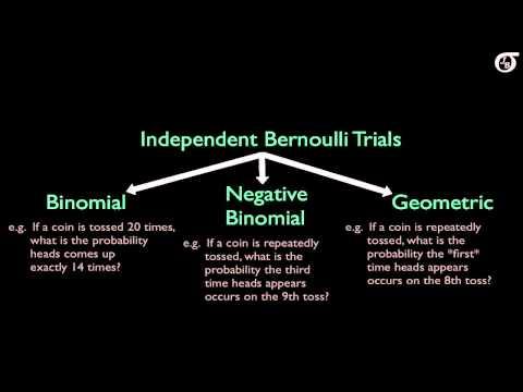 Overview of Some Discrete Probability Distributions (Binomial,Geometric,Hypergeometric,Poisson,NegB)