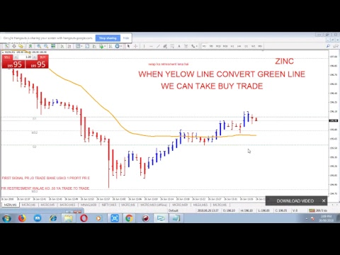 MCX ZINC LIVE WATCH IN MT4 CHARTS