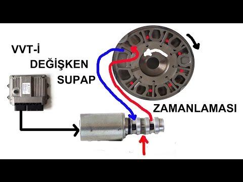 Değişken supap zamanlaması   VVT-i variable valve timing