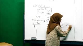 Microteaching Mahasiswa FKIP Unismuh Makassar 2013