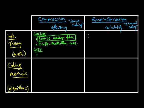 (IC 1.1) Information theory and Coding - Outline of topics