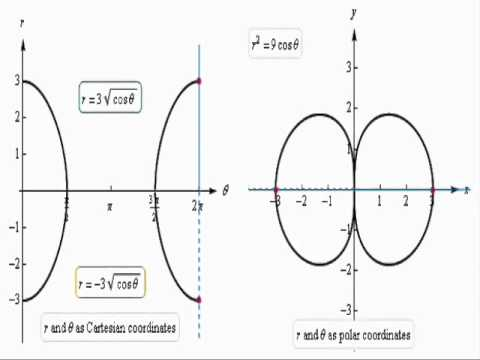 Difference Between Cartesian and Polar Coordinates (Animation Only)