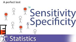 Sensitivity & Specificity Explained