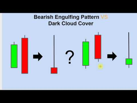 How to Read Candlestick Charts – Lesson 12:  Bearish Engulfing Pattern