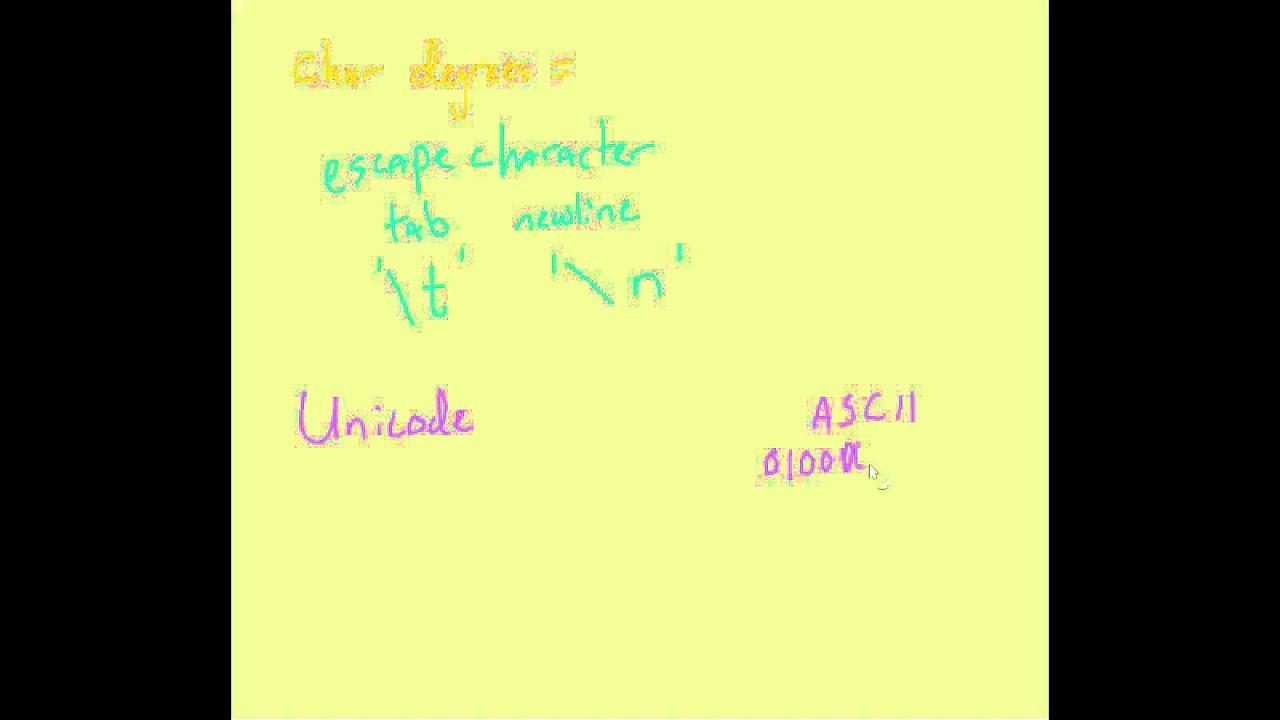 How To Display Unicode In Java Youtube