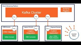 Microservice Architectures with Apache Kafka, Kubernetes and Service Mesh (Envoy, Istio, Linkerd)