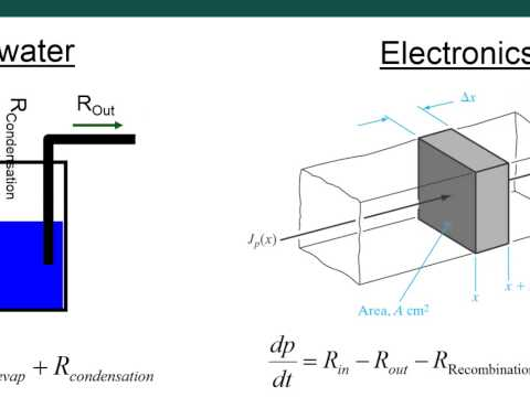 Module 4D - Excess Carriers in Semiconductors