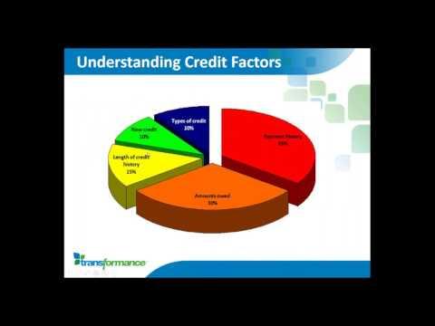 4 C's of Credit