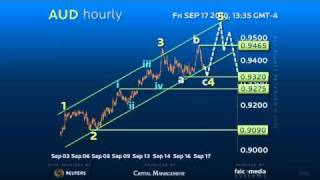 Hourly Forex Trading Strategy for Aussie, Sept 17th, 2010