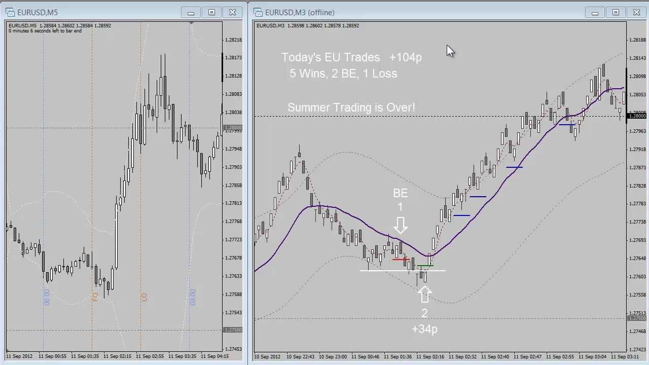 Trading range bars system