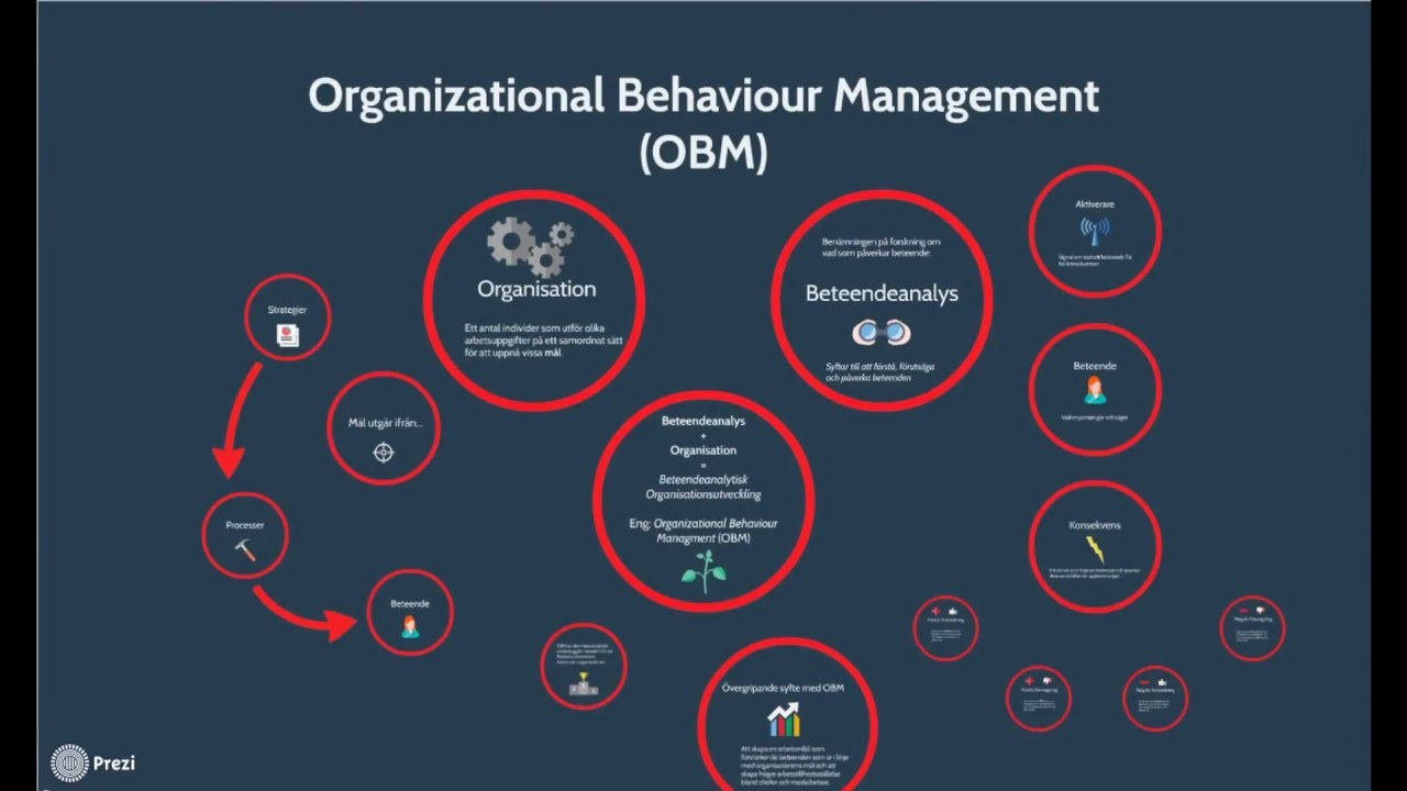 En översikt av Organizational Behavior Management (OBM) - YouTube