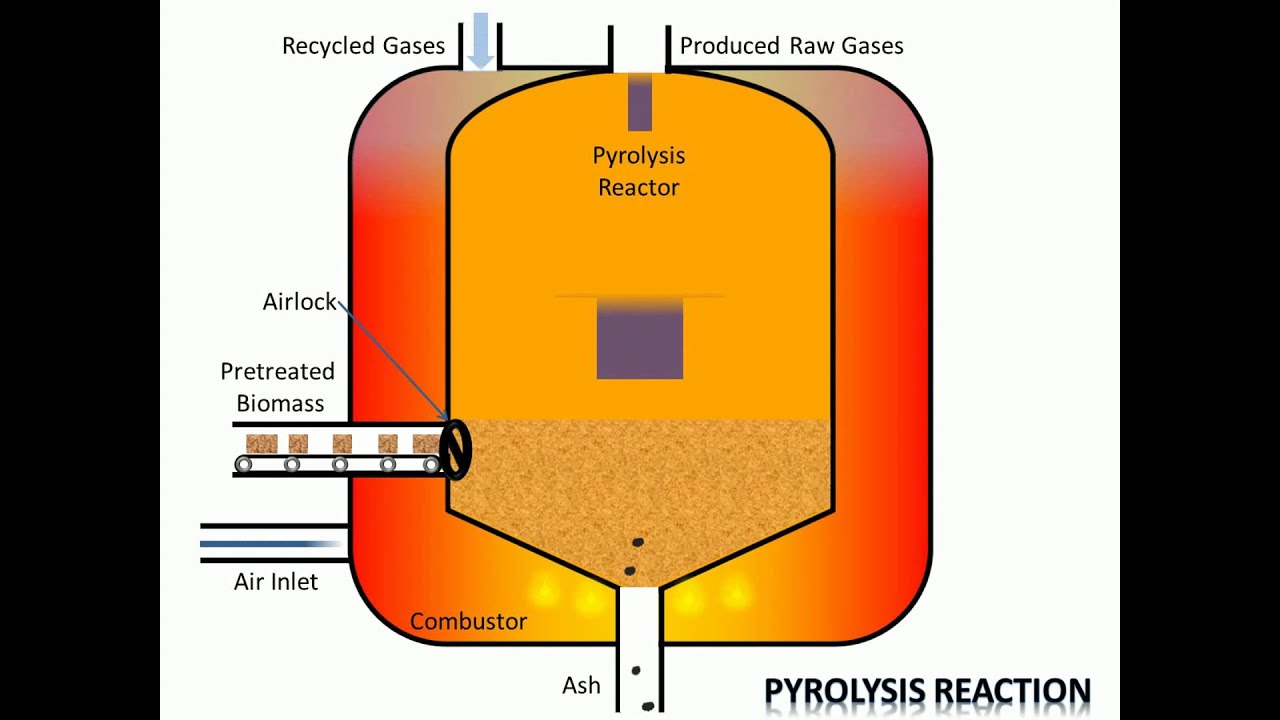 Process of Pyrolysis - YouTube