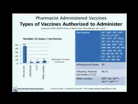 June 2013 ACIP Meeting Role of Retail Pharmacies in Vaccine Delivery