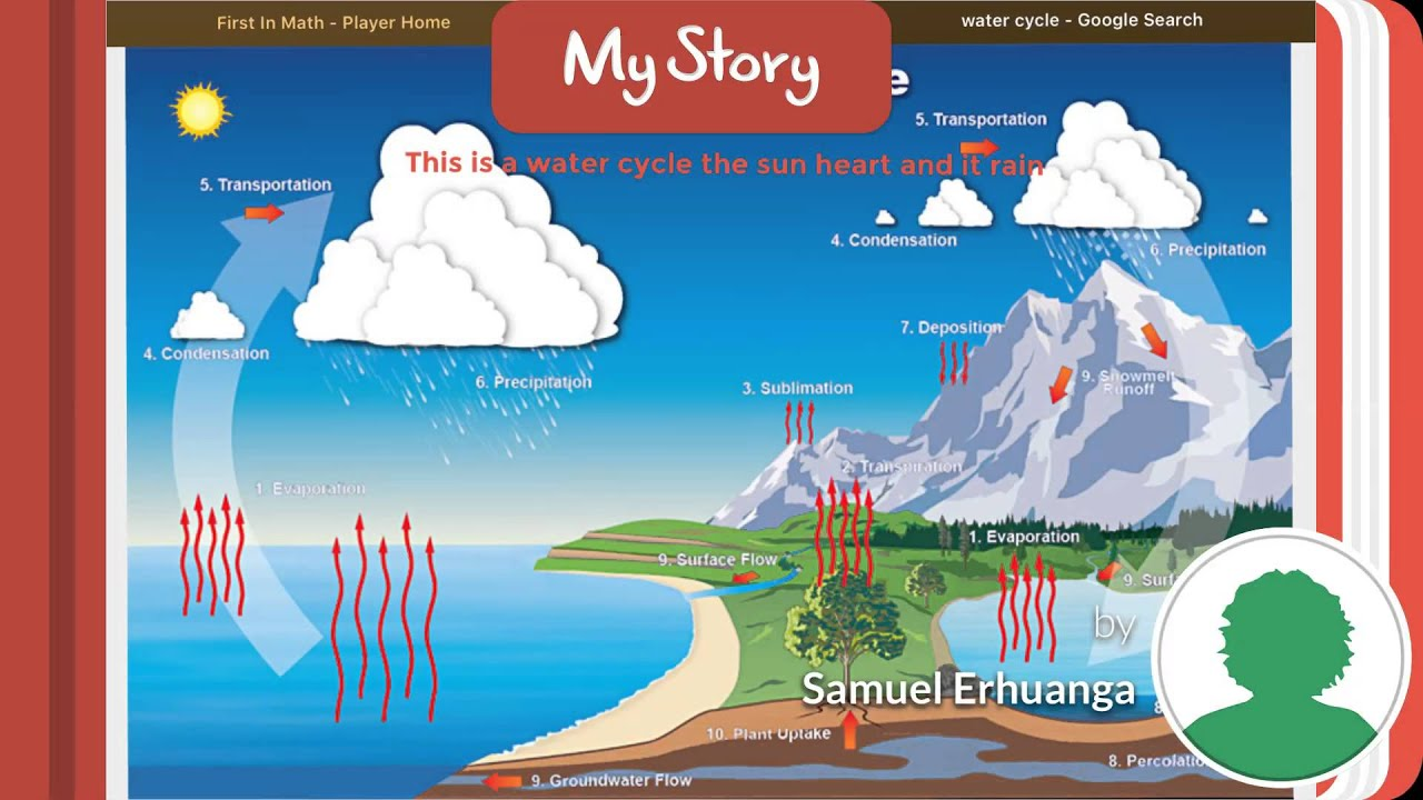Water Cycle Hd Images