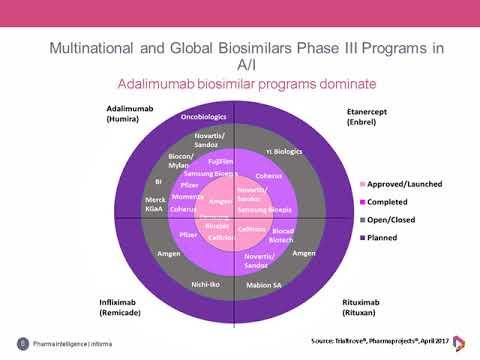 Webinar: Biosimilars Development in Autoimmune and Inflammatory Diseases