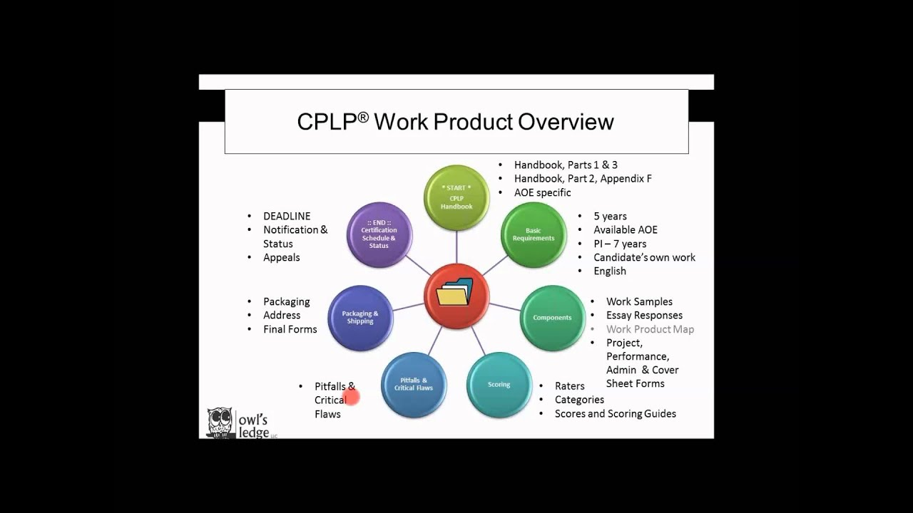 Atd Cplp Certification Mastery Cplp Work Product Getting Started