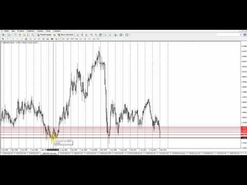 Обзор рынка Forex, без воды на 21.01.2016 от Ярослава Мудрого