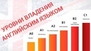 видео Общеевропейская система уровней