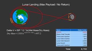 BFR Lunar Mission Profiles