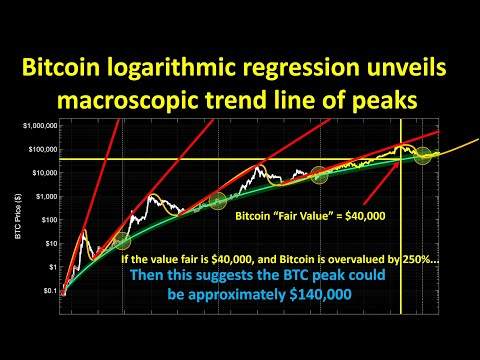 Bitcoin: Logarithmic Regression Unveils Macroscopic Trend Line Of Peaks