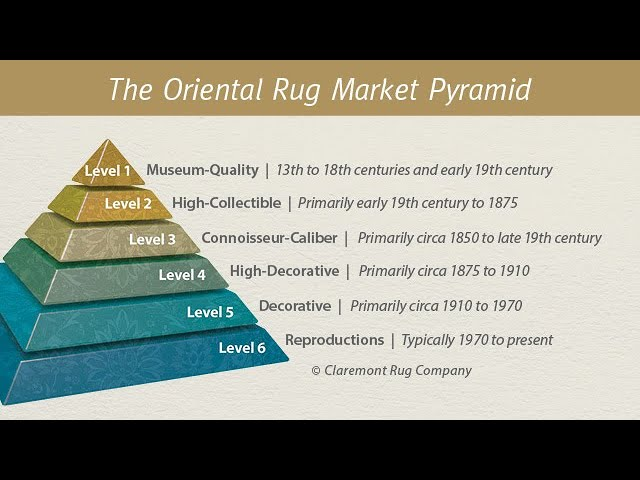 The Oriental Rug Market Pyramid™
