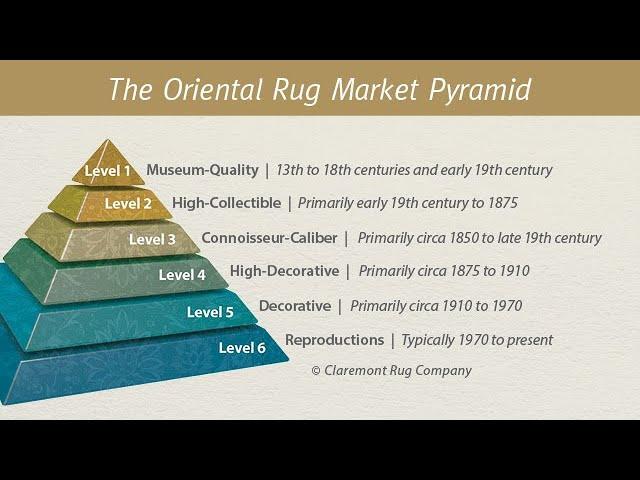 The Oriental Rug Market Pyramid™