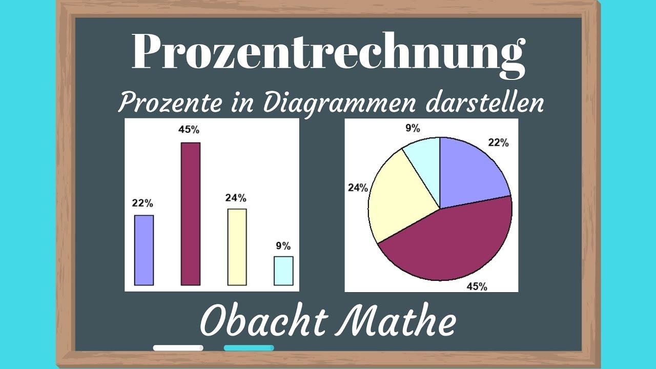 Prozent  Prozente In Diagrammen Darstellen