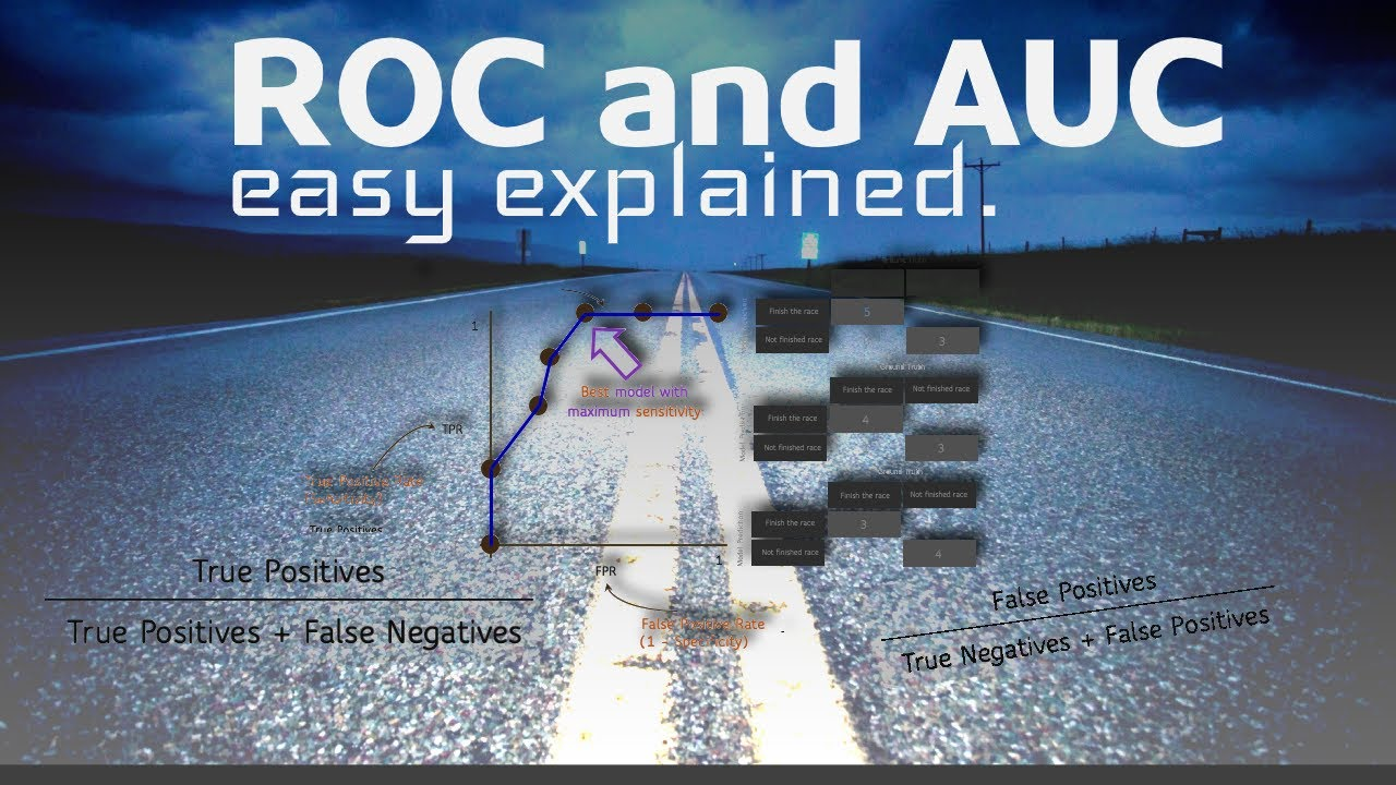 ROC Curve and AUC. Simple Explanation (with Example)