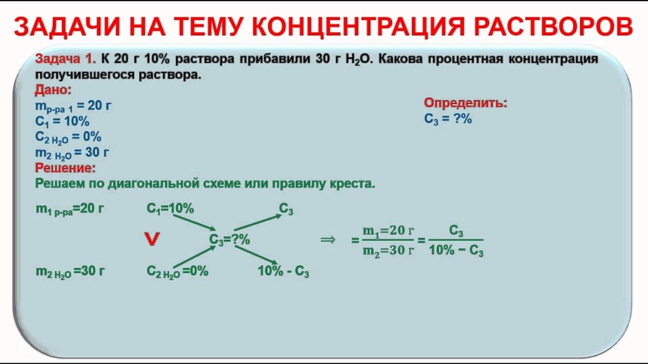 Примеры решенных задач тема растворы 8 класс