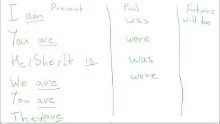 Большой урок английского языка - Verb