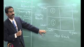 Mod-03 Lec-07 Analysis of company Performance - Part 1