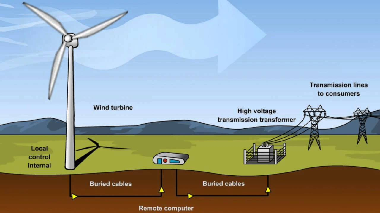 Renewable Energy Wind Farms