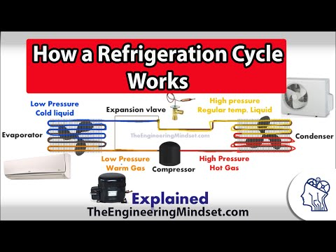 Basic Refrigeration cycle - How it works